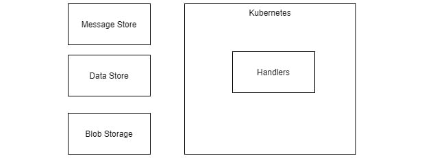 Figure 1.5 – Reference architecture example