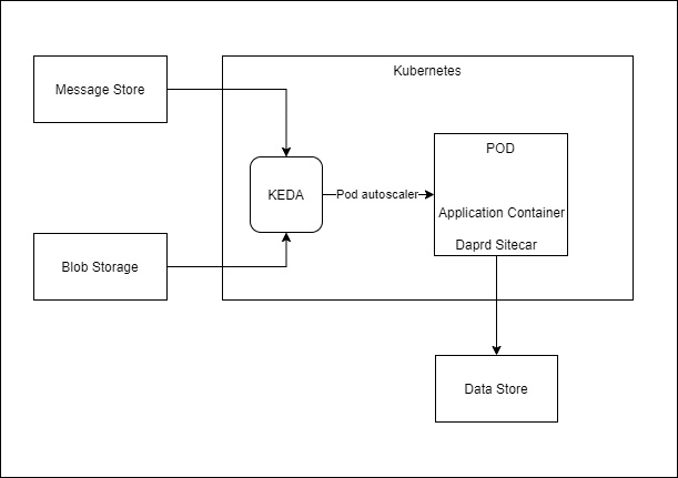 Figure 1.6 – Reference architecture refined by a technical architect