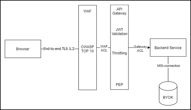 Figure 1.7 – Simplified security view example