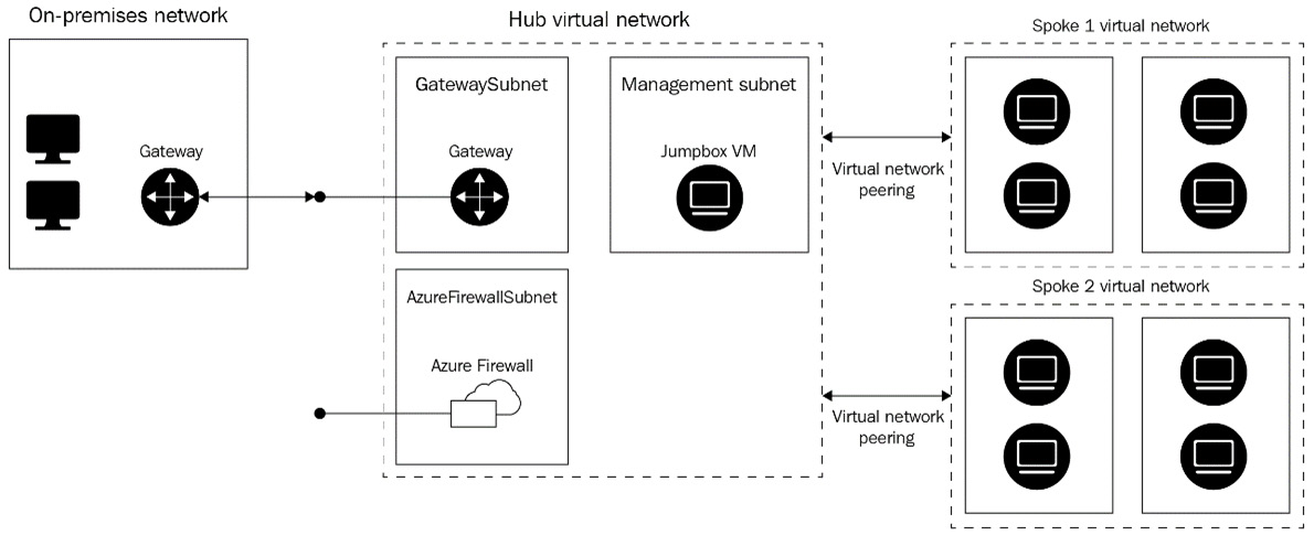 Figure 1.8 – Hub and spoke architecture