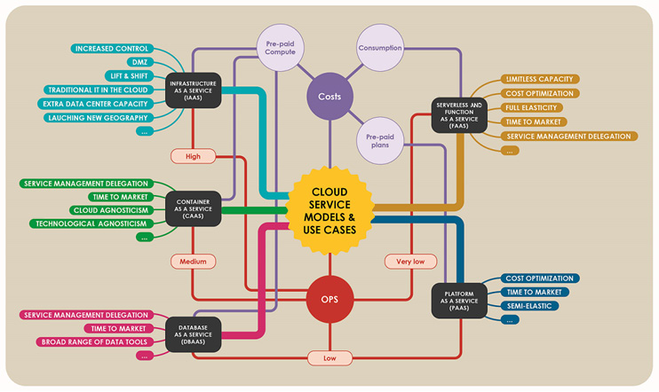 Figure 1.9 – Cloud service models