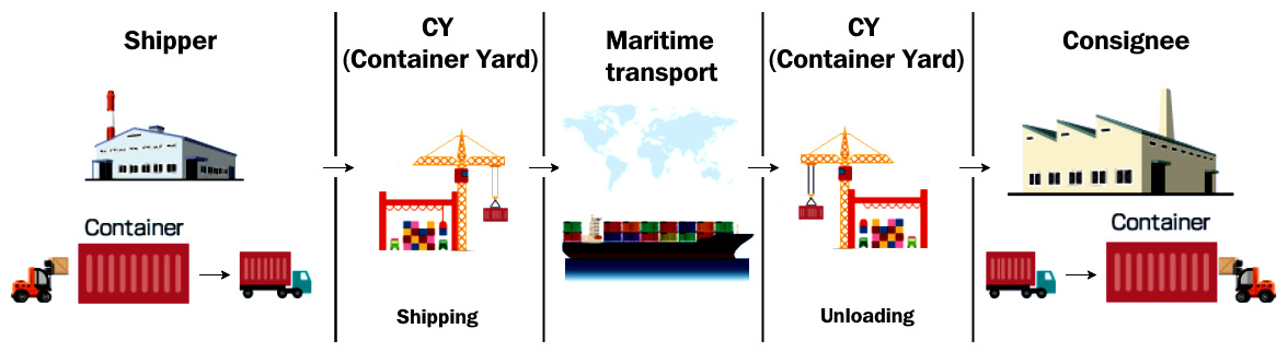 Figure 1.1 – Shipping container workflow