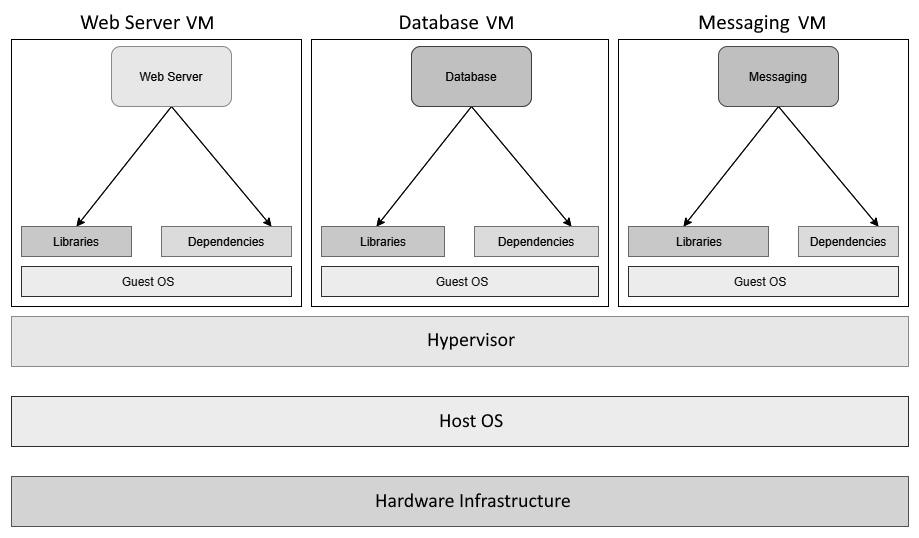 Figure 1.3 – Applications on Virtual Machines