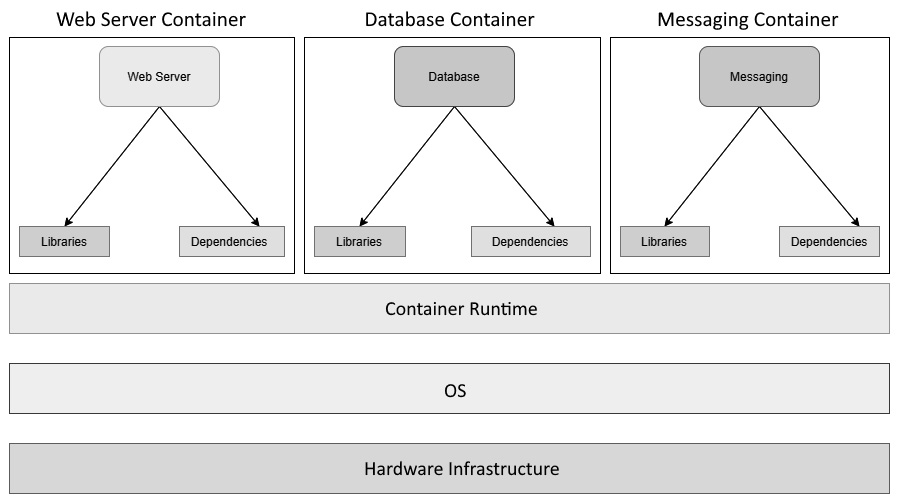 Figure 1.4 – Applications on containers