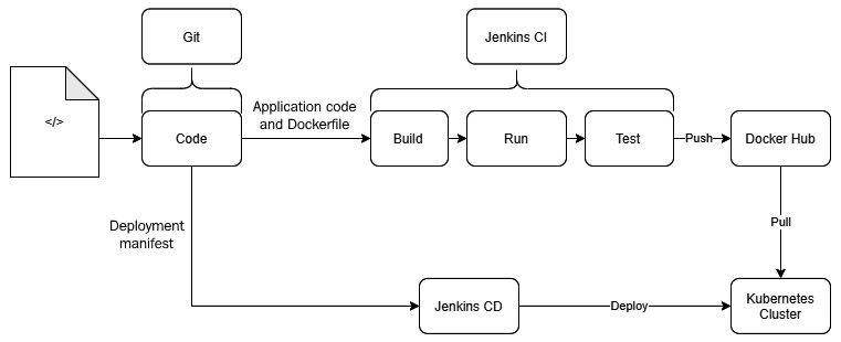 Figure 1.6 – Container CI/CD pipeline example