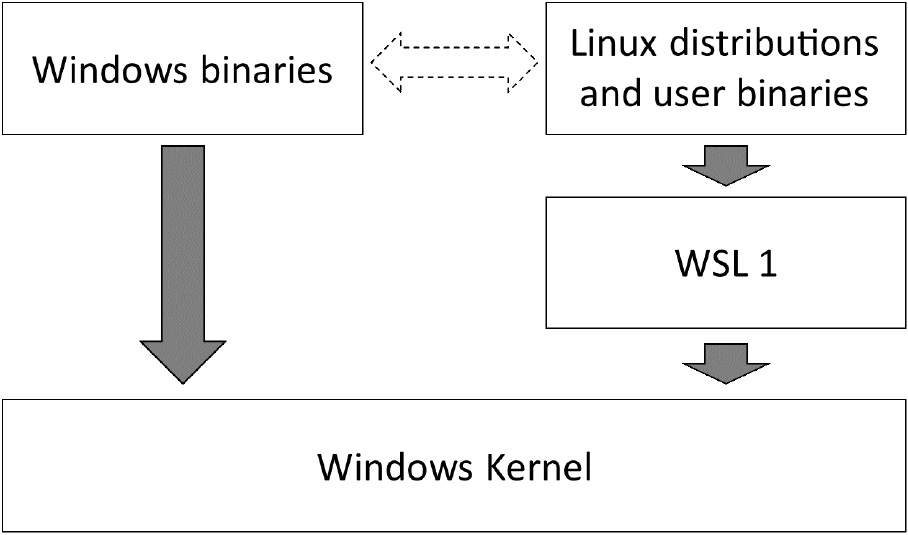 Figure 1.1 – Outline showing the WSL 1 translation layer
