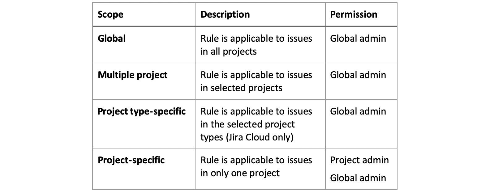 Figure 1.2 – Rule scope permissions