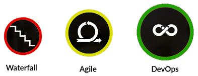 Figure 1.3 – Software development evolution
