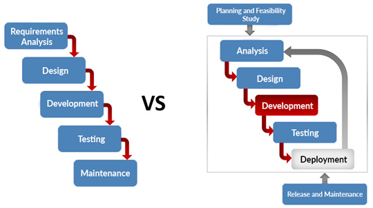 Figure 1.4 – Difference between waterfall and agile methods