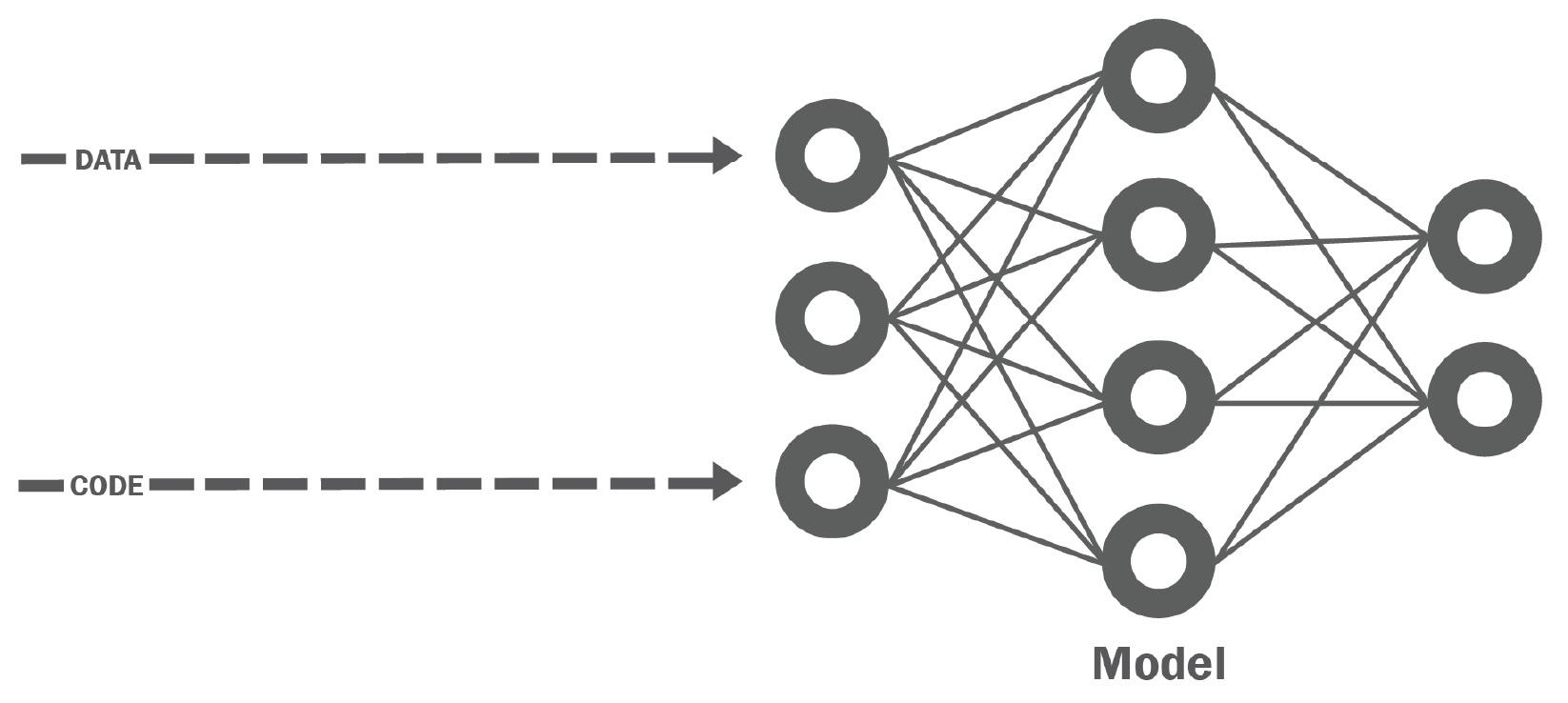 Figure 1.5 – Machine learning = data + code