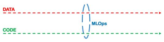 Figure 1.7 – MLOps – data and code progressing together