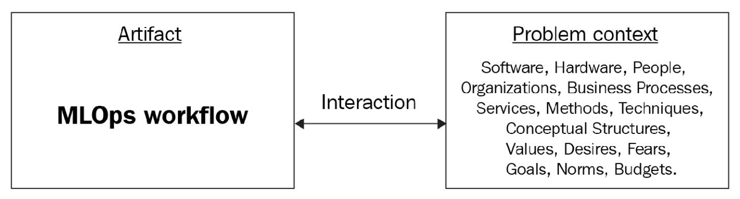 Figure 1.9 – Design science workflow