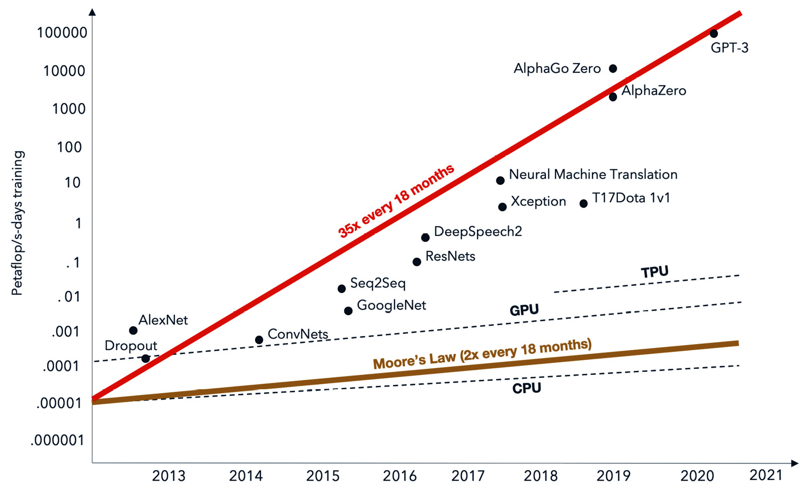 Figure 1.1 – Demand for deep learning over time supported by computation