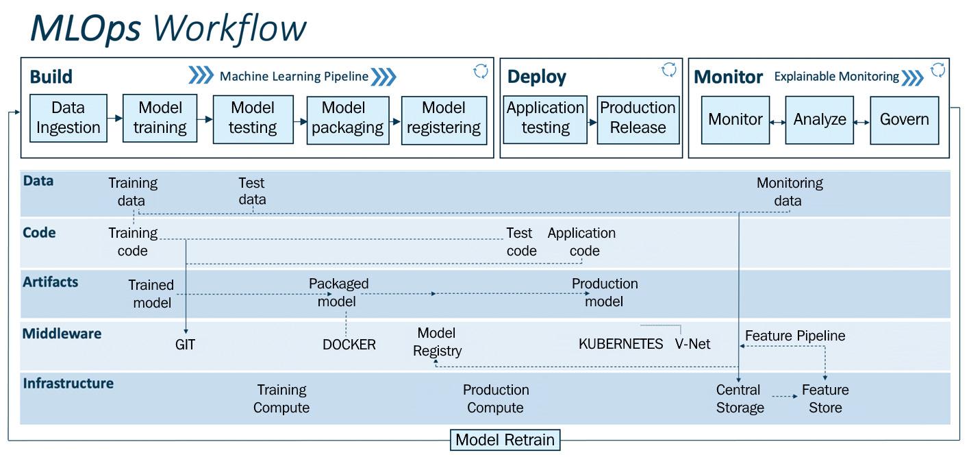 Figure 1.10 – MLOps workflow