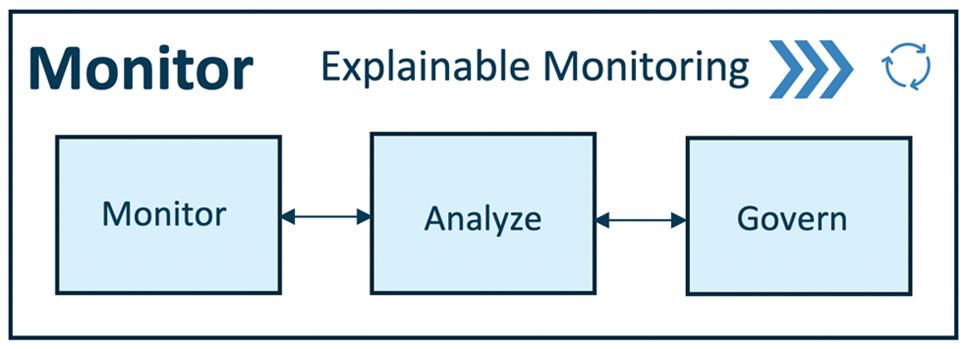 Figure 1.13 – MLOps – monitor pipeline