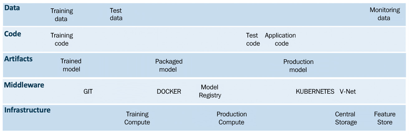 Figure 1.14 – MLOps drivers