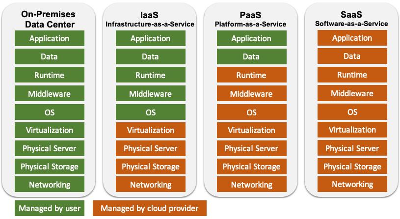 Figure 1.1 – Difference in management responsibilities (on-premises versus IaaS versus PaaS versus SaaS)