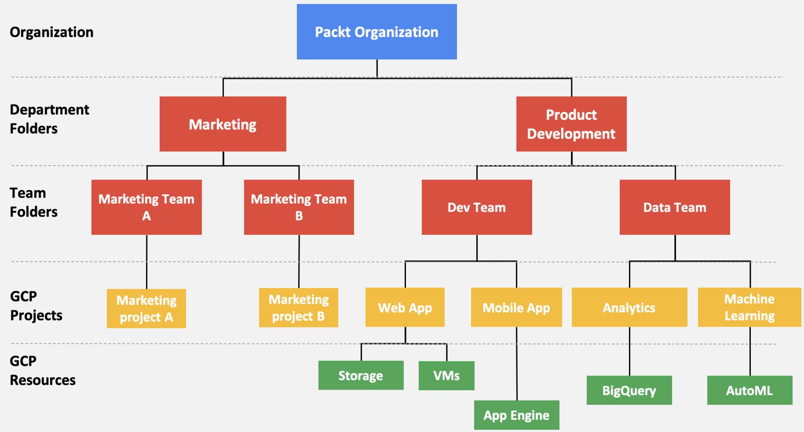 Figure 1.3 – Resource hierarchy in GCP