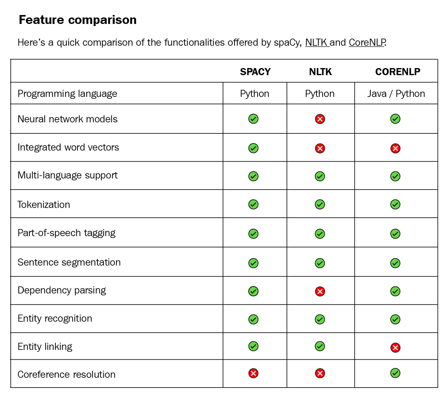 Figure 1.6 – A feature comparison of spaCy, NLTK, and CoreNLP