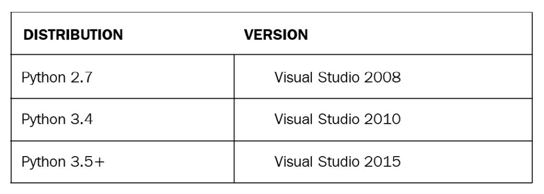 Figure 1.8 – Visual Studio and Python distribution compatibility table