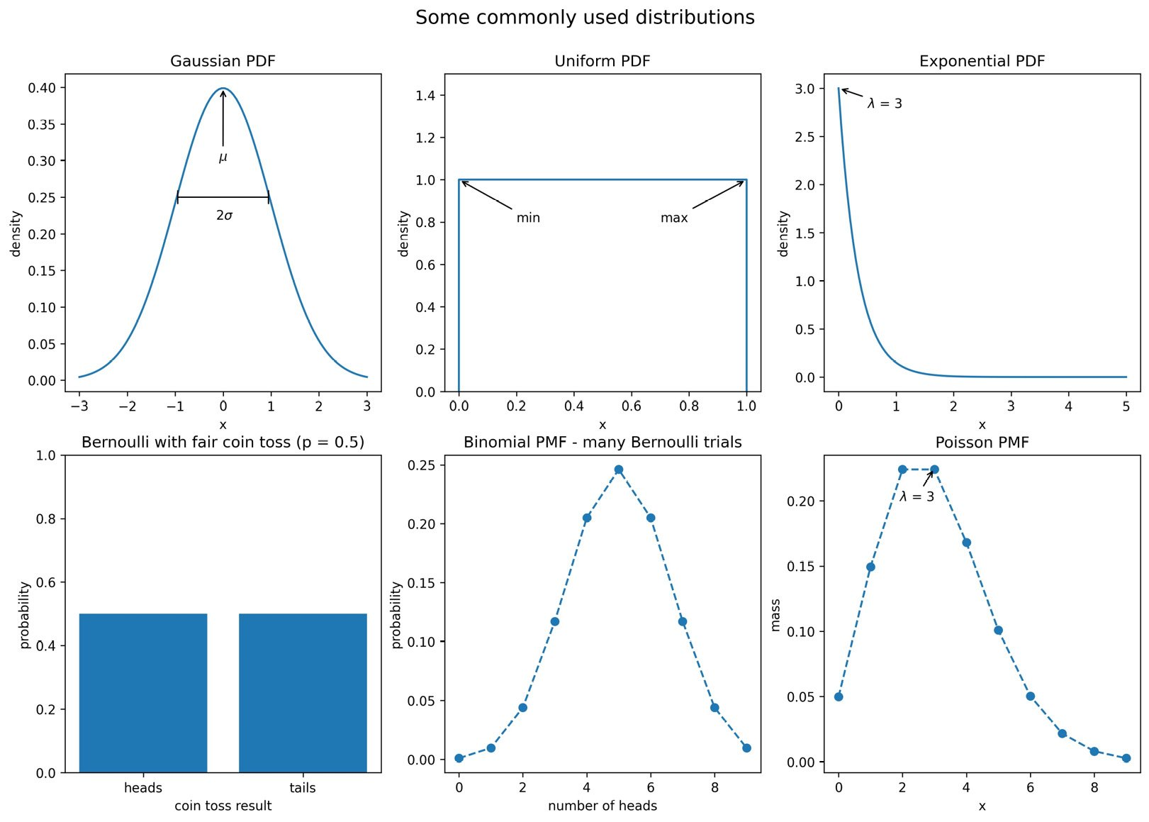 Figure 1.11 – Visualizing some commonly used distributions