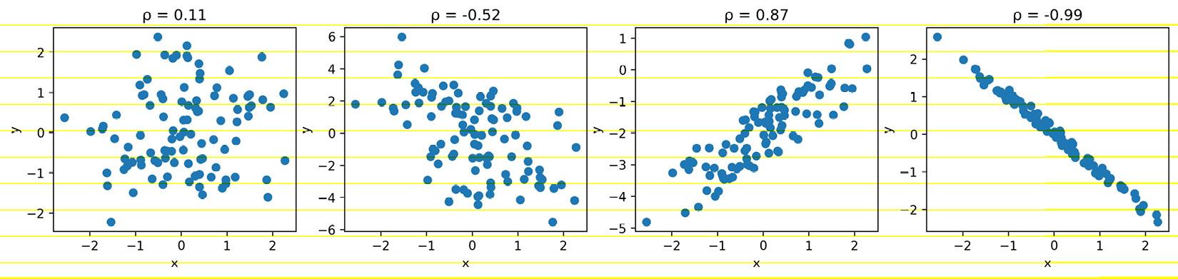 Figure 1.12 – Comparing correlation coefficients