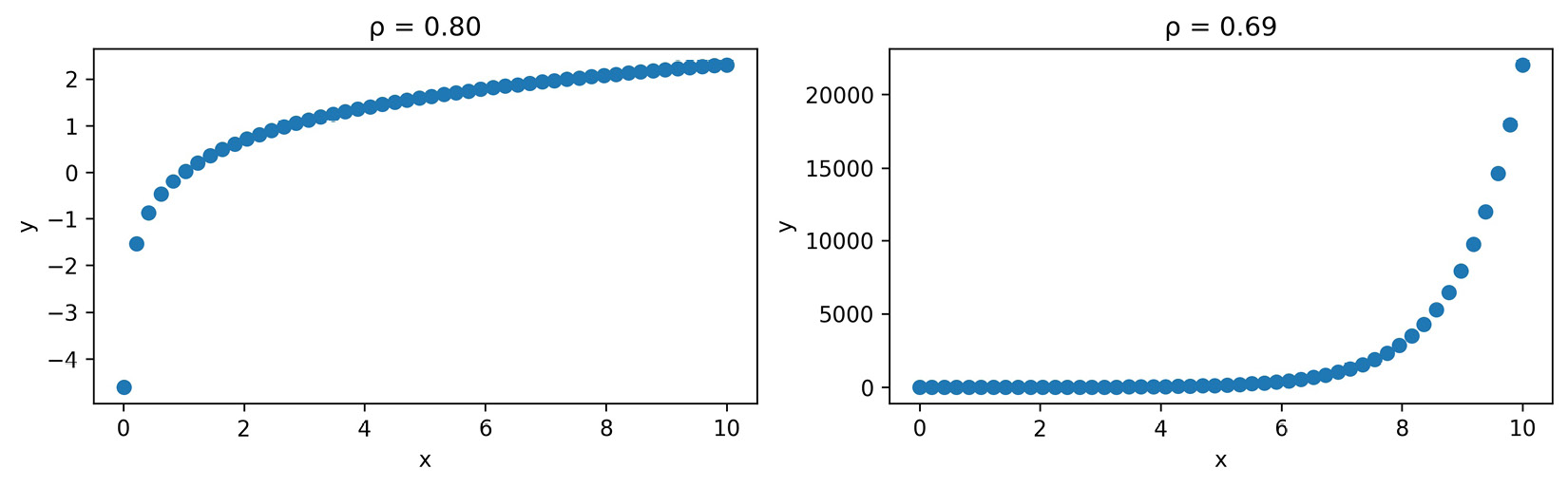 Figure 1.13 – The correlation coefficient can be misleading