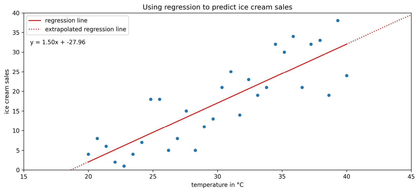 Figure 1.16 – Fitting a line to the ice cream sales data