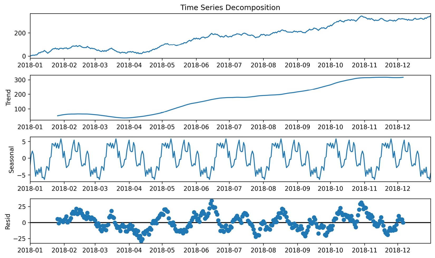 Figure 1.17 – An example of time series decomposition