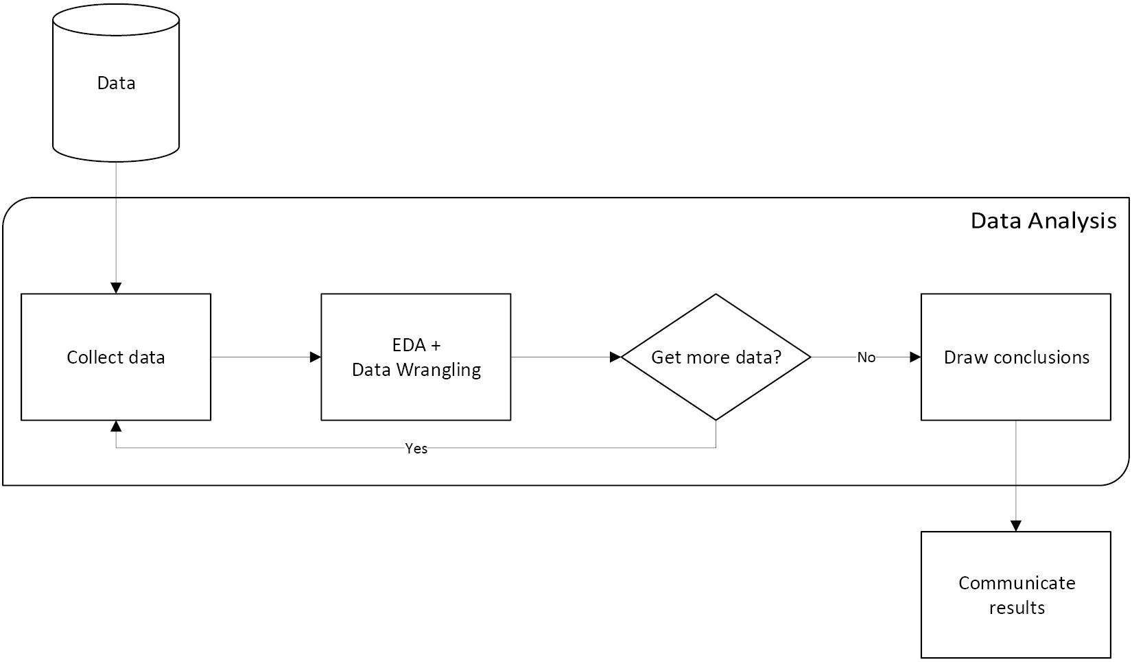 Figure 1.2 – The data analysis workflow