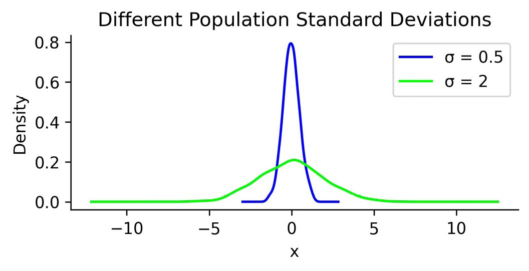 Figure 1.4 – Using standard deviation to quantify the spread of a distribution