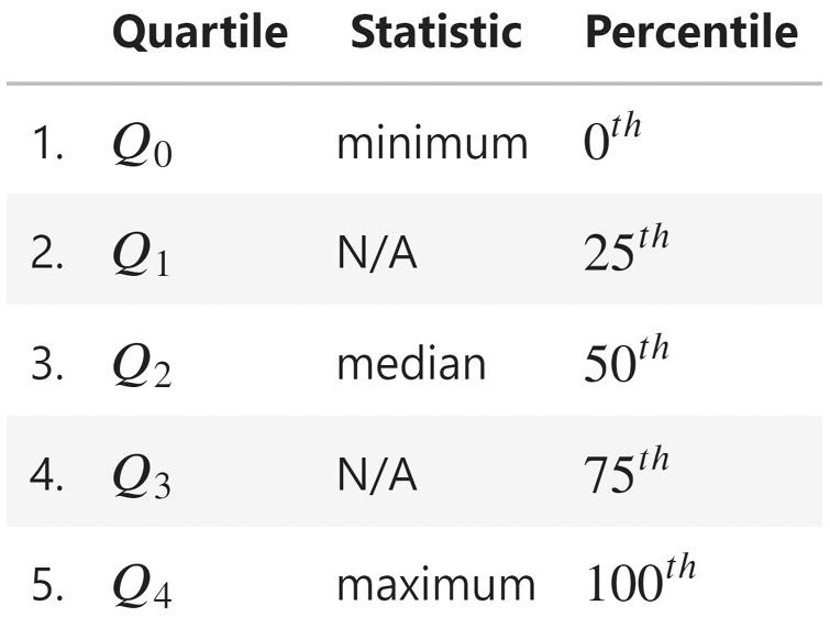 Figure 1.5 – The 5-number summary