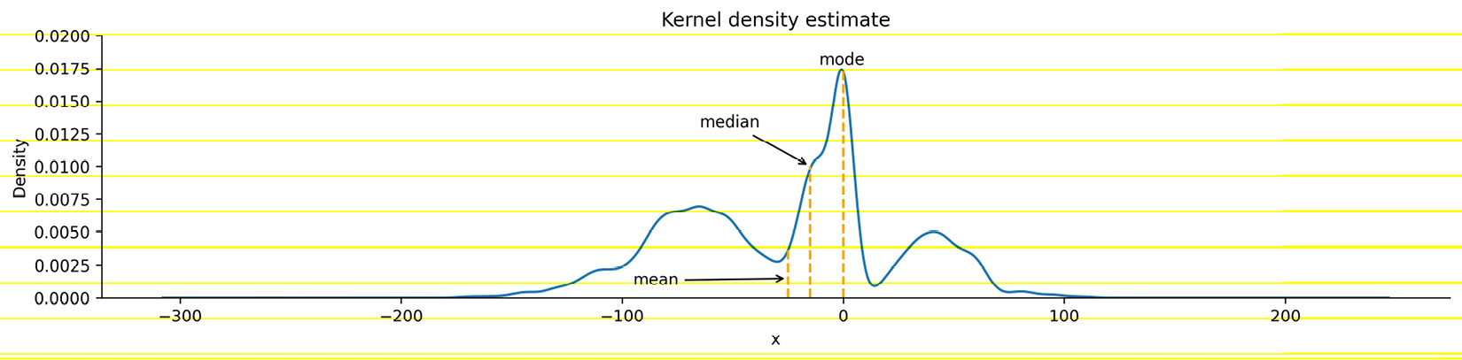 Figure 1.8 – KDE with marked measures of center
