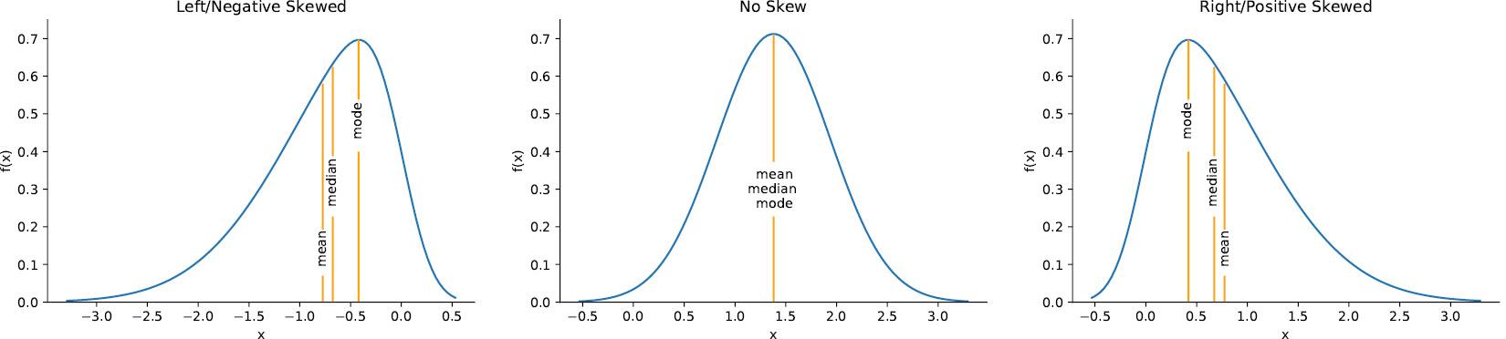 Figure 1.9 – Visualizing skew
