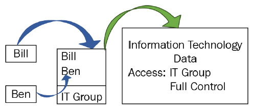 Figure 1.4 – Group-based access