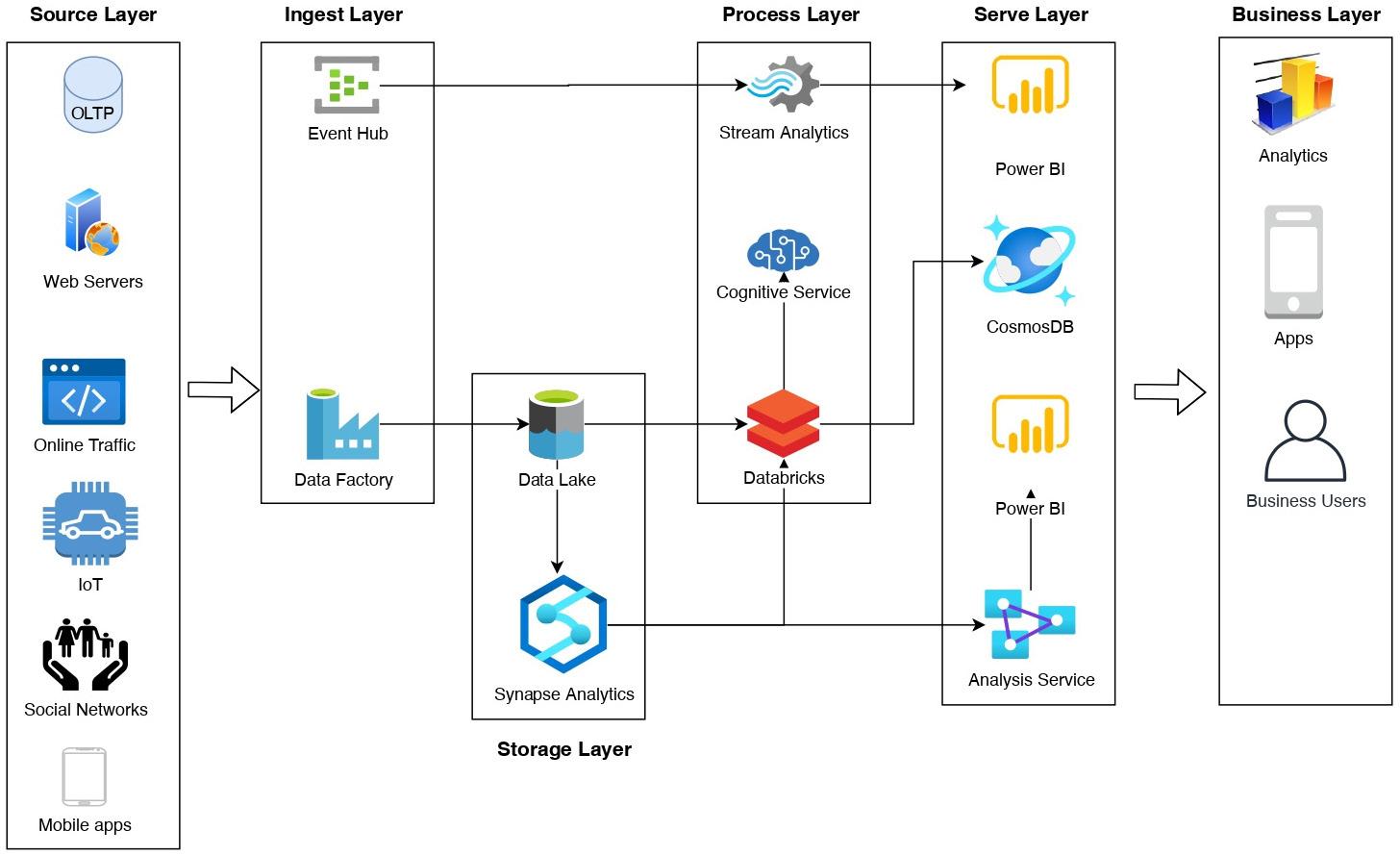 Figure 1.1 – Modern analytics solution architecture