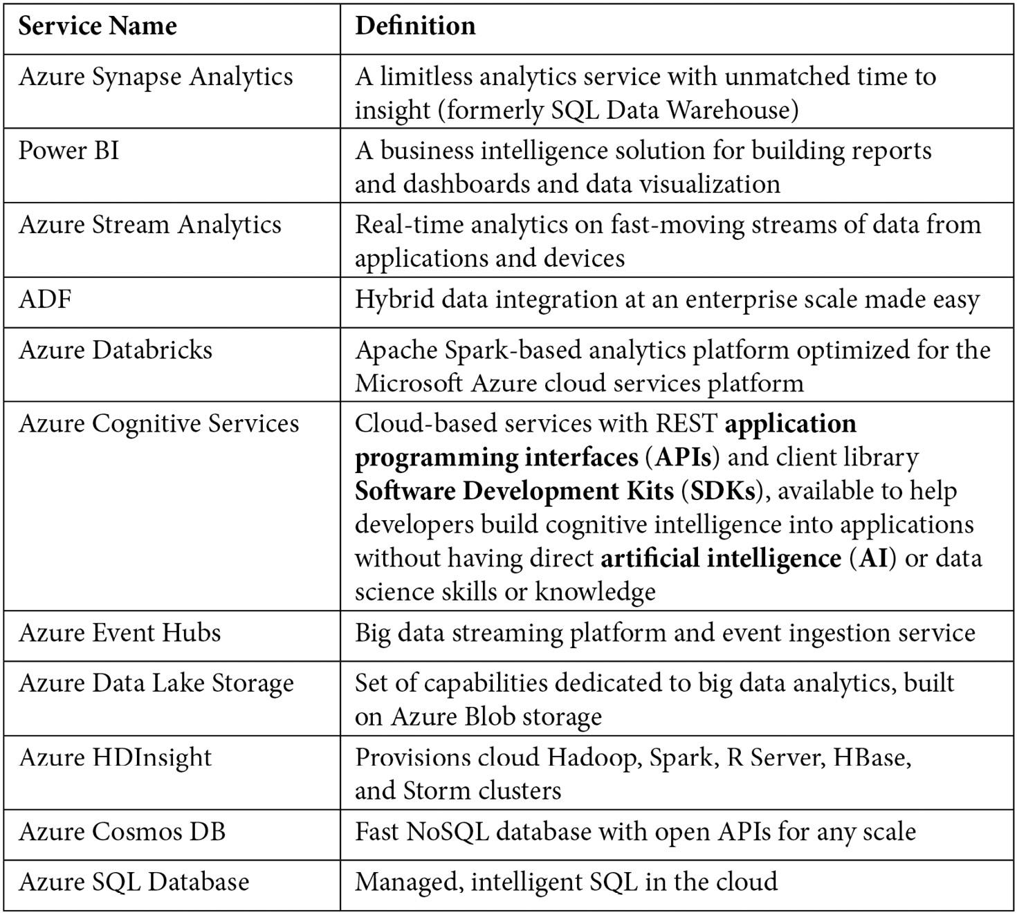 Table 1.1 – Azure data platform services
