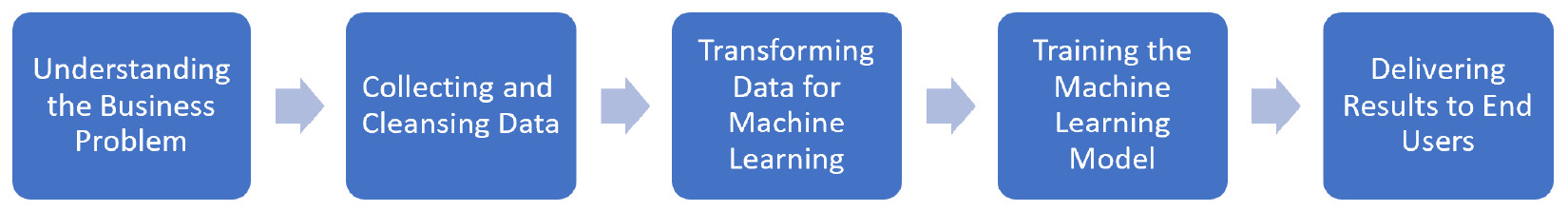 Figure 1.1 – The five steps of any machine learning project