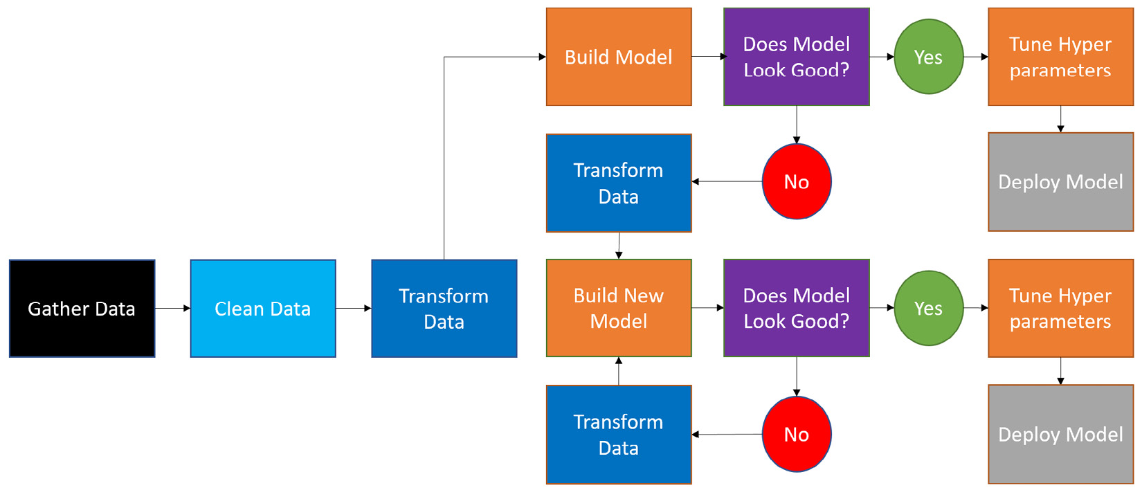 Figure 1.2 – Traditional approach to building a machine learning solution