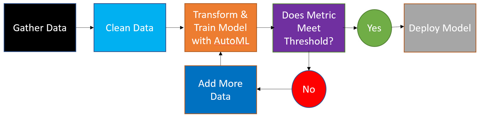 Figure 1.3 – AutoML approach to building a machine learning solution