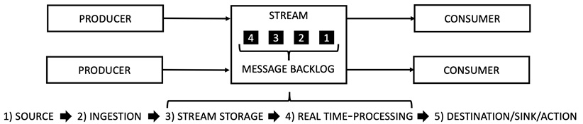 Figure 1.3 – High-level view of messaging