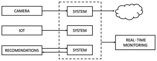 Figure 1.4 – Examples of data stream applications