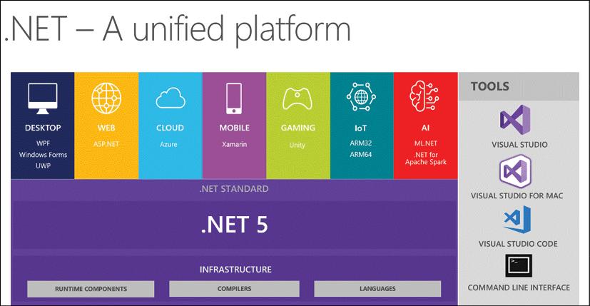 Introducing .NET 5 | .NET Blog