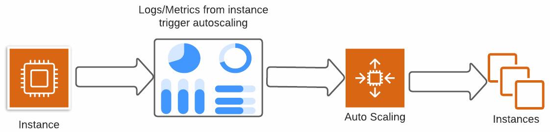Figure 1.6 – Autoscaling based on instance metrics