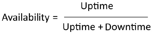 Figure 1.7 – Formula for calculating availability
