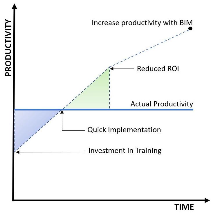 Figure 1.1 – Investment in training