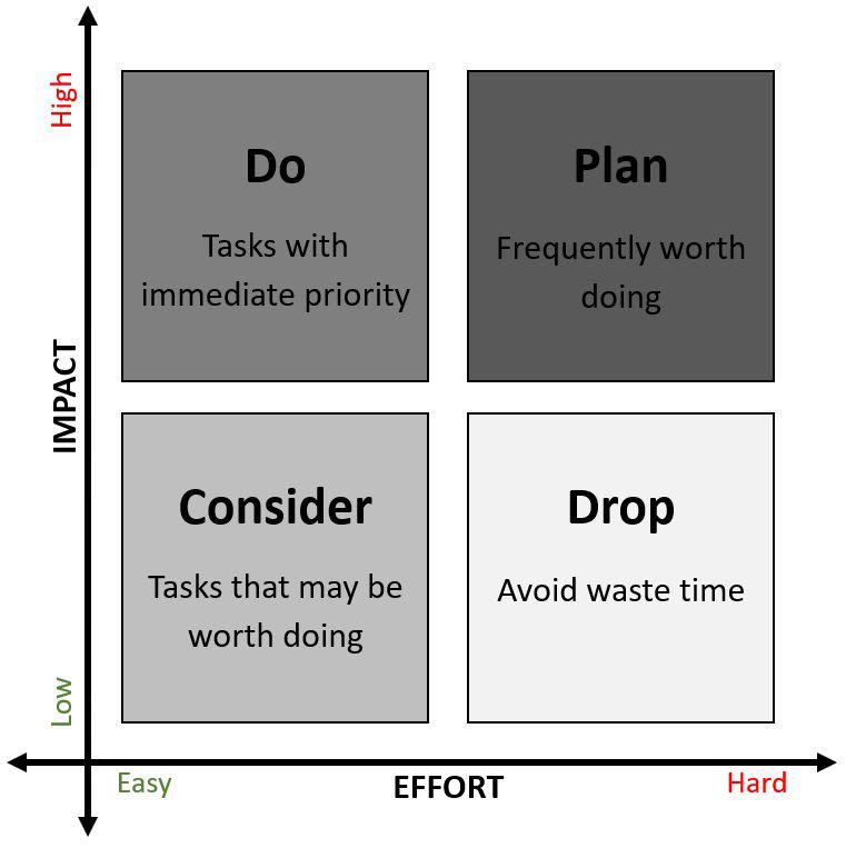Figure 1.2 – Effort versus Impact
