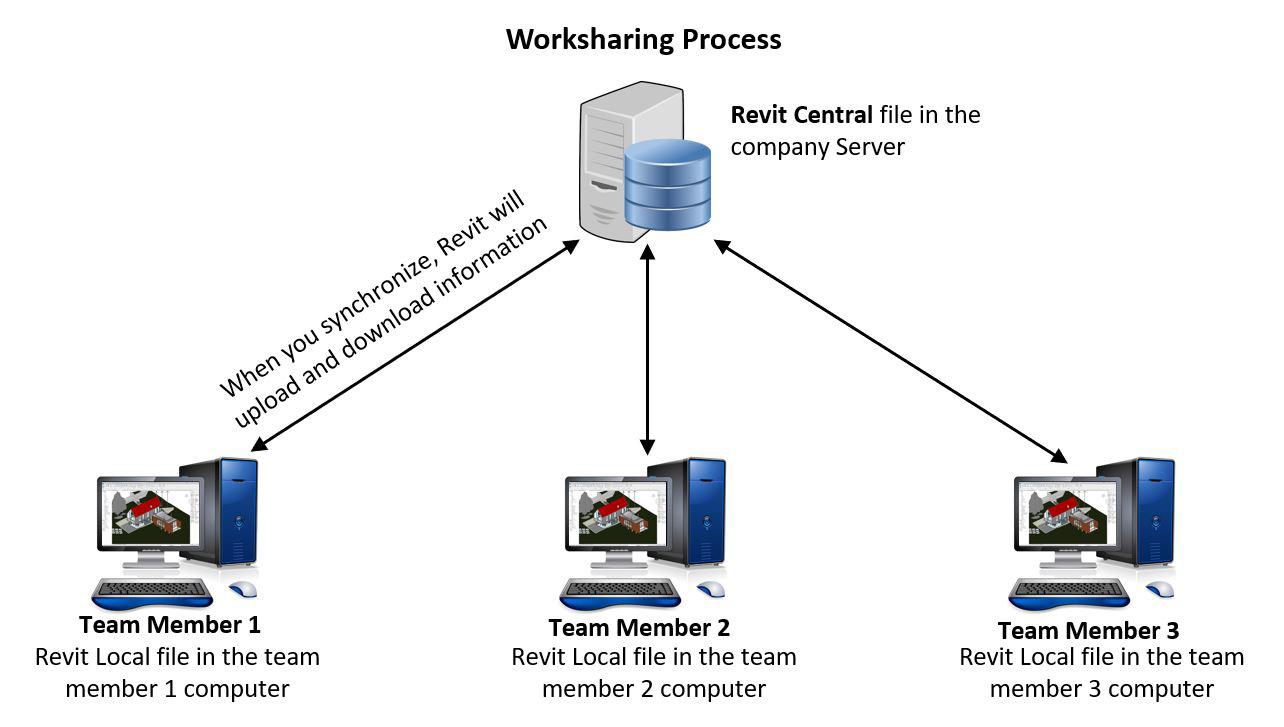 Figure 1.22 – A worksharing environment