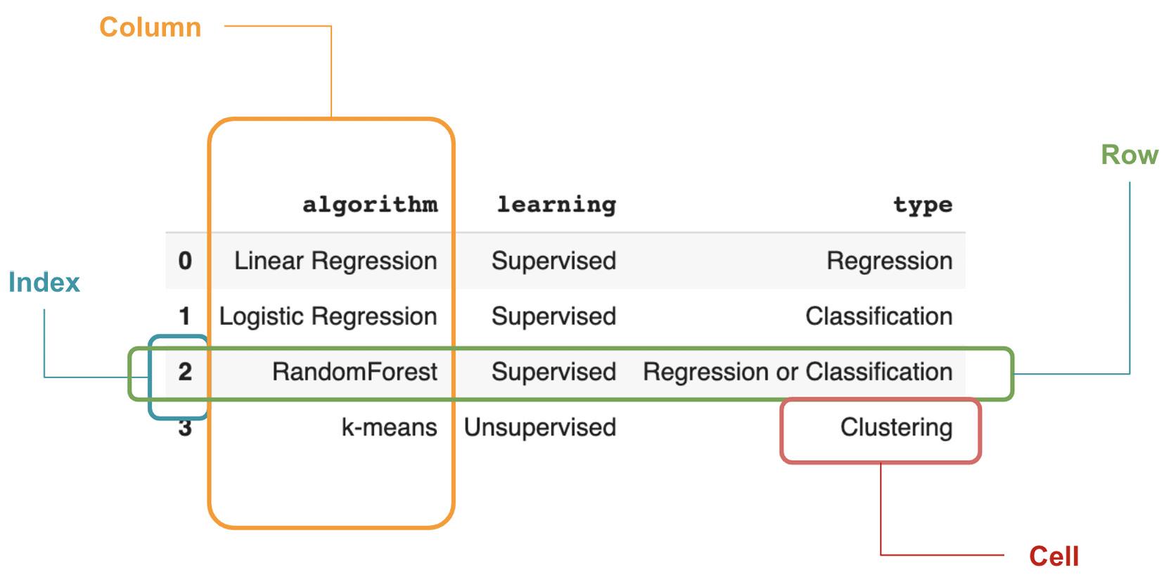 Figure 1.28: Components of a DataFrame