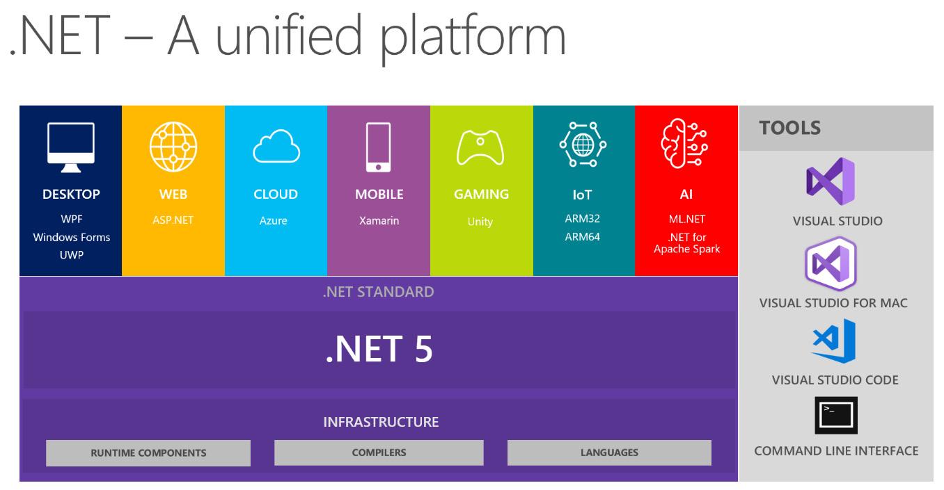 Figure 1.2 – The .NET platform